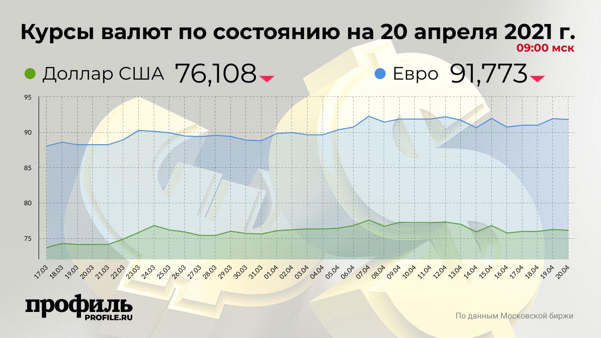 Курсы валют по состоянию на 20 апреля 2021 г. 09:00 мск