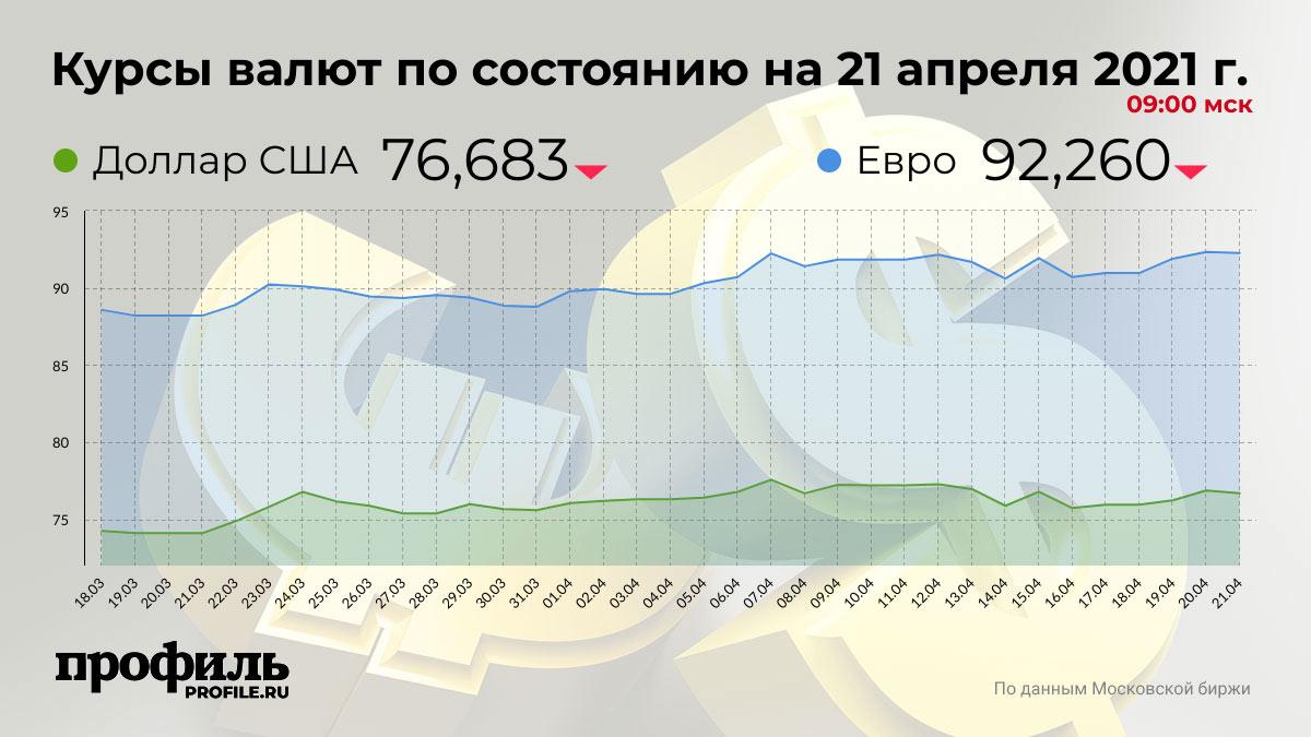 Курсы валют по состоянию на 21 апреля 2021 г. 09:00 мск
