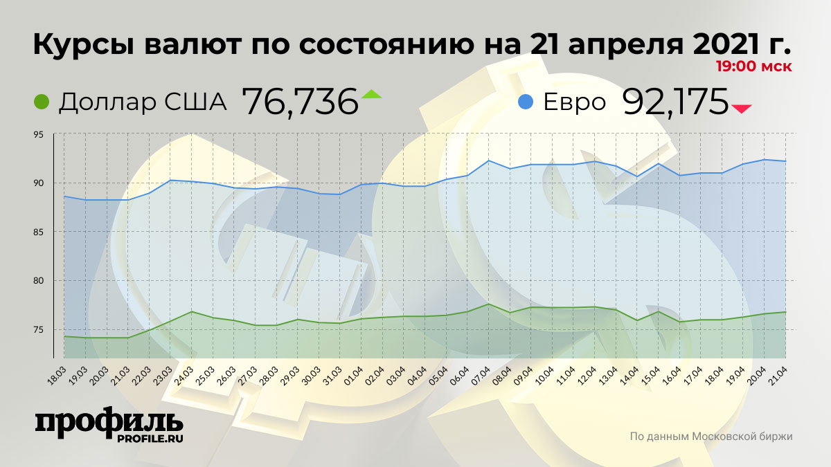 Курсы валют по состоянию на 21 апреля 2021 г. 19:00 мск