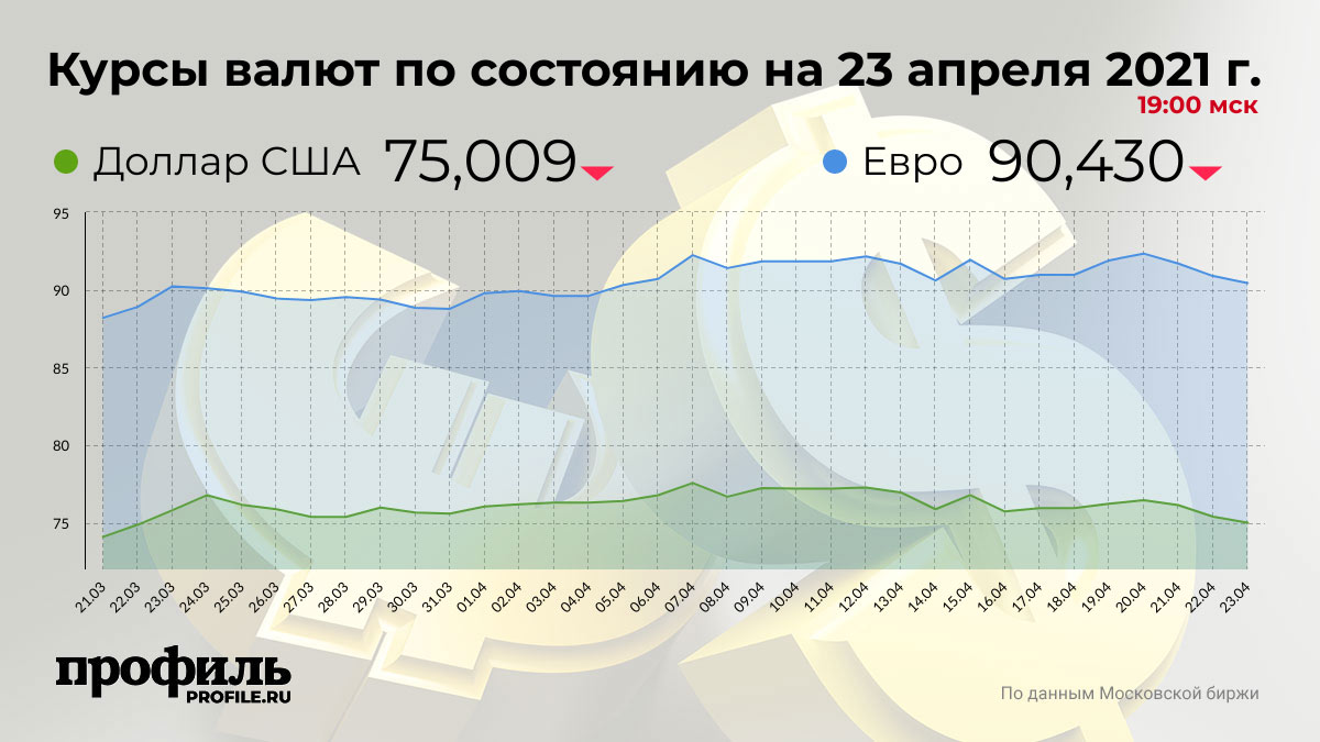 Курсы валют по состоянию на 23 апреля 2021 г. 19:00 мск