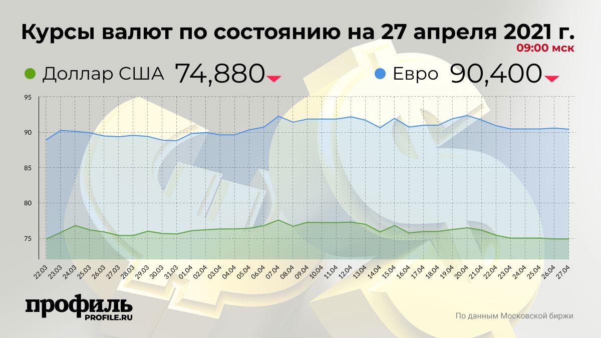 Курсы валют по состоянию на 27 апреля 2021 г. 09:00 мск
