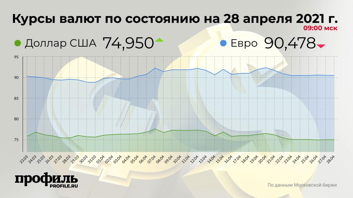 Курсы валют по состоянию на 28 апреля 2021 г. 09:00 мск