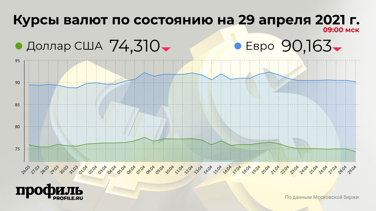 Курсы валют по состоянию на 29 апреля 2021 г. 09:00 мск