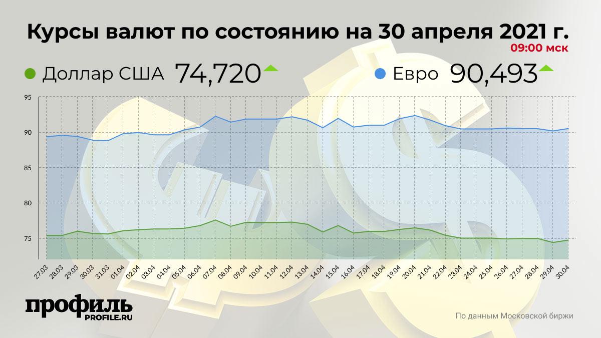 Курсы валют по состоянию на 30 апреля 2021 г. 09:00 мск