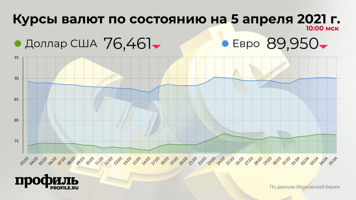Курсы валют по состоянию на 5 апреля 2021 г. 10:00 мск
