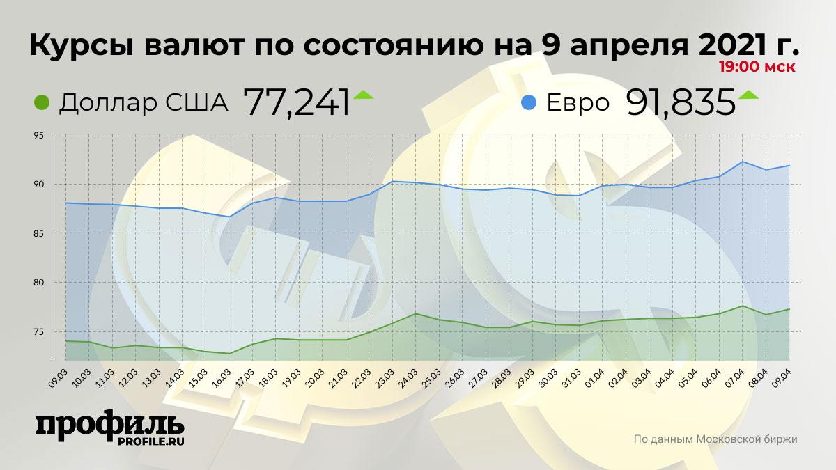 Курсы валют по состоянию на 9 апреля 2021 г. 19:00 мск