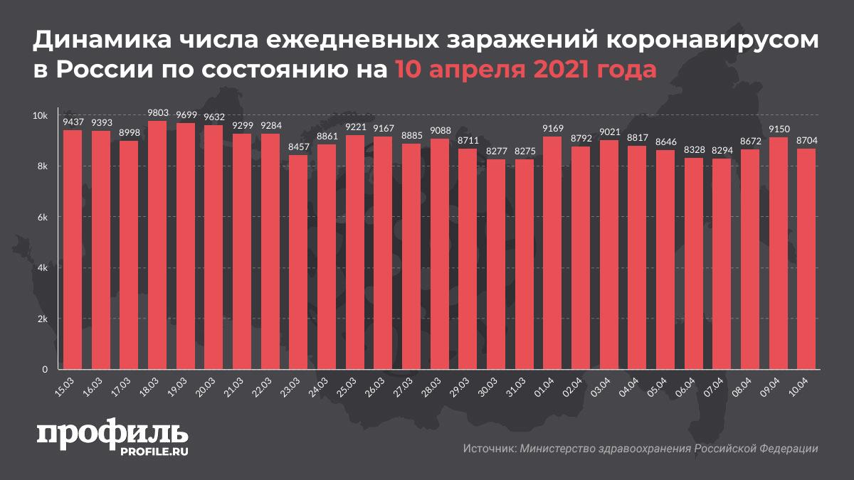 Динамика числа ежедневных заражений коронавирусом в России по состоянию на 10 апреля 2021 года