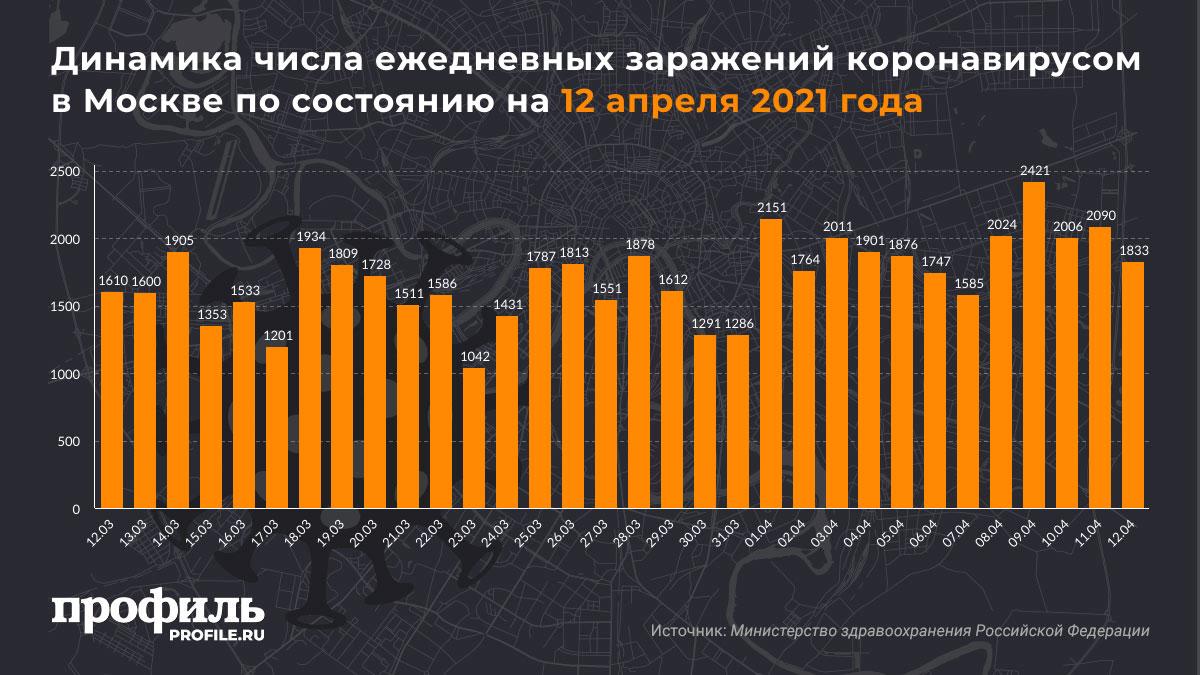 Динамика числа ежедневных заражений коронавирусом в Москве по состоянию на 12 апреля 2021 года