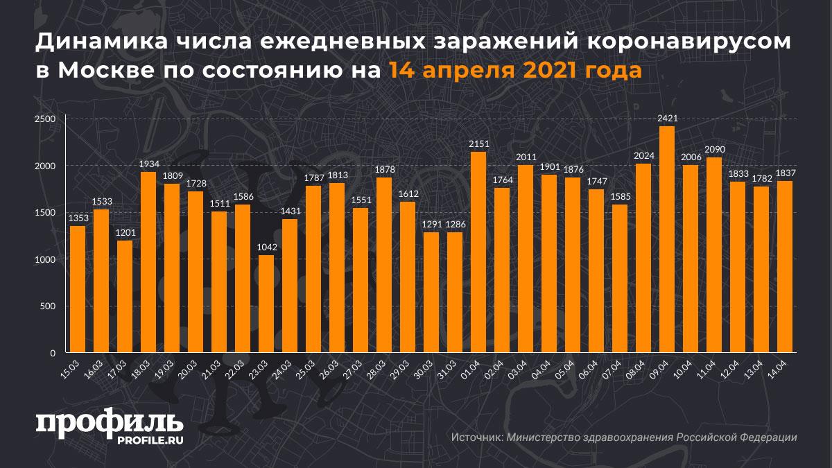 Динамика числа ежедневных заражений коронавирусом в Москве по состоянию на 14 апреля 2021 года
