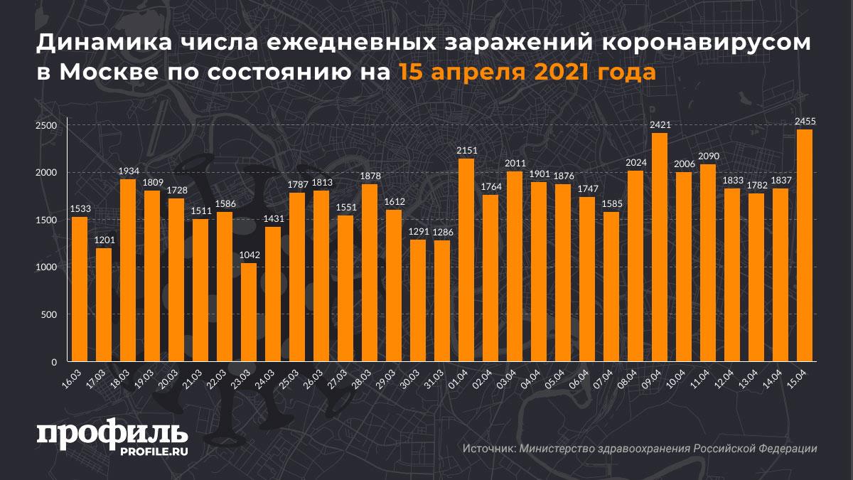 Динамика числа ежедневных заражений коронавирусом в Москве по состоянию на 15 апреля 2021 года