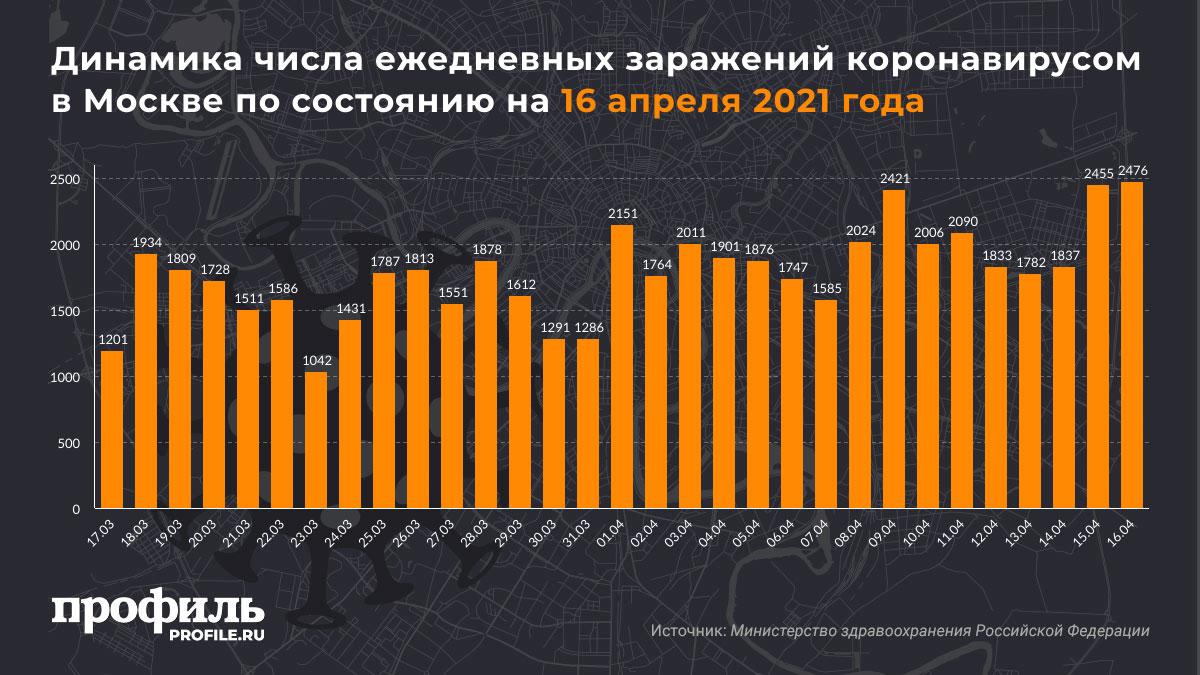 Динамика числа ежедневных заражений коронавирусом в Москве по состоянию на 16 апреля 2021 года