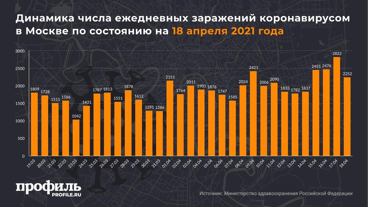 Динамика числа ежедневных заражений коронавирусом в Москве по состоянию на 18 апреля 2021 года