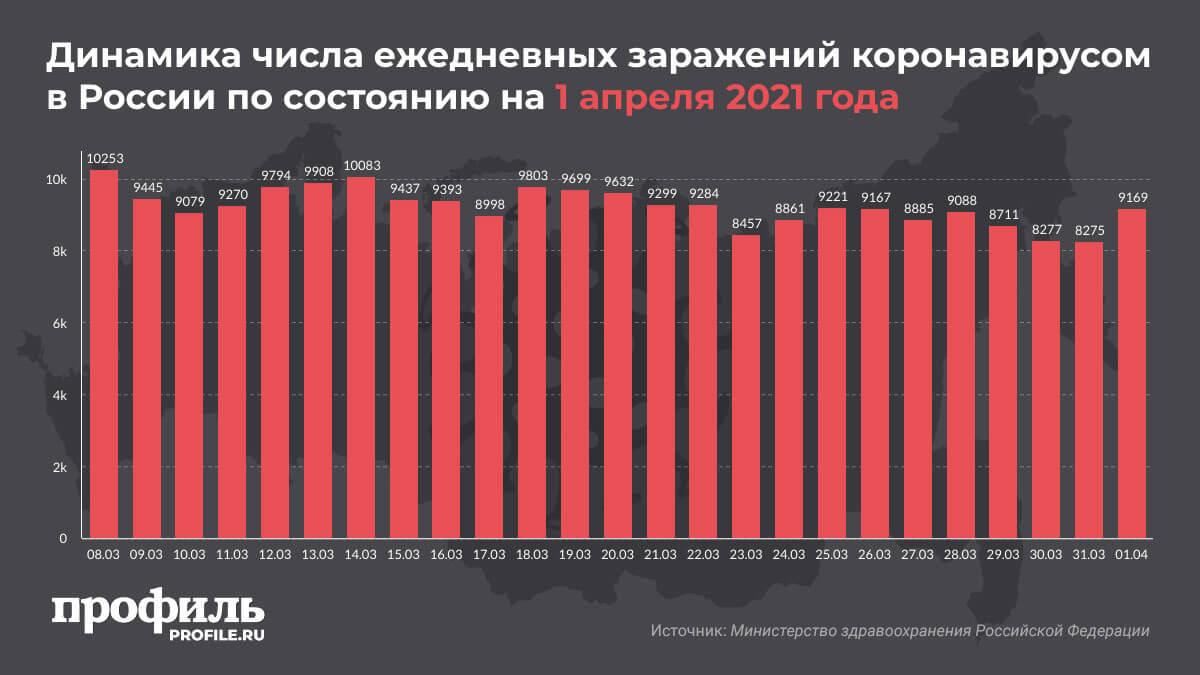 Динамика числа ежедневных заражений коронавирусом в России по состоянию на 1 апреля 2021 года