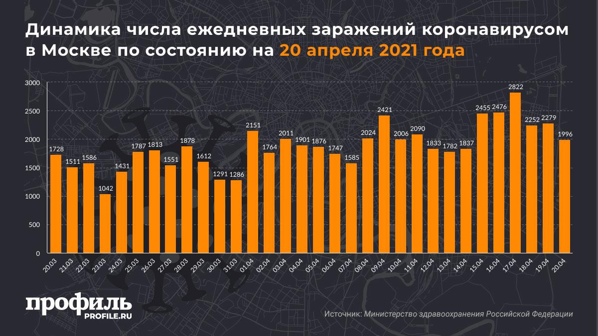 Динамика числа ежедневных заражений коронавирусом в Москве по состоянию на 20 апреля 2021 года