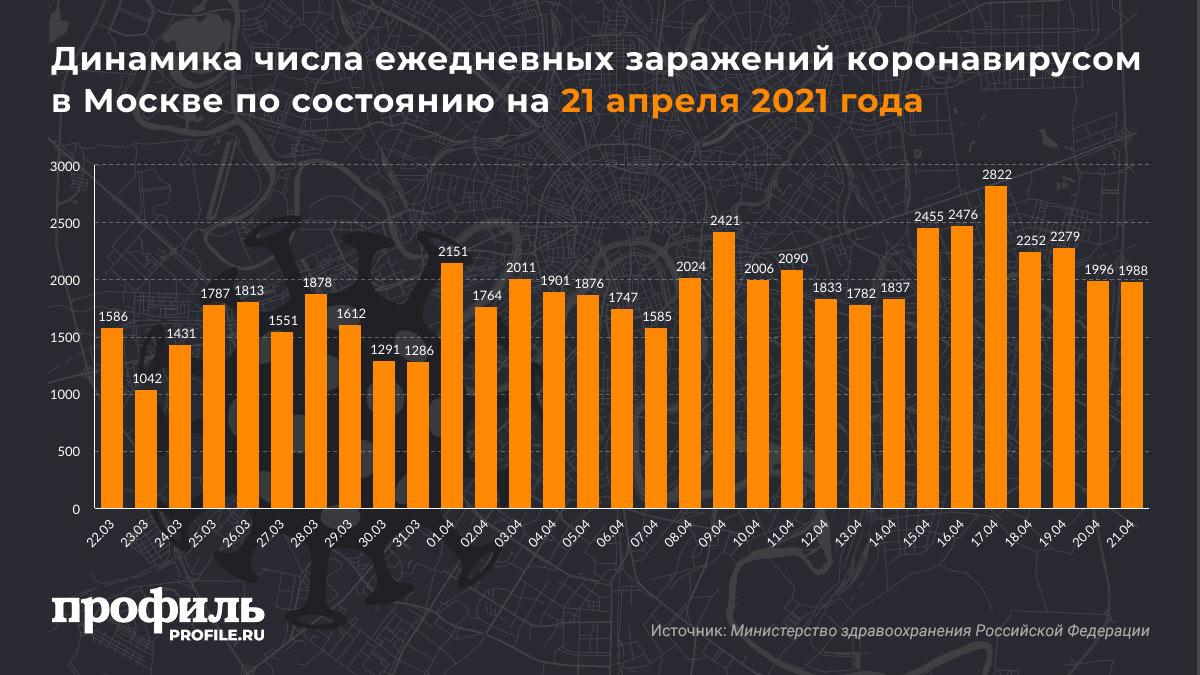 Динамика числа ежедневных заражений коронавирусом в Москве по состоянию на 21 апреля 2021 года