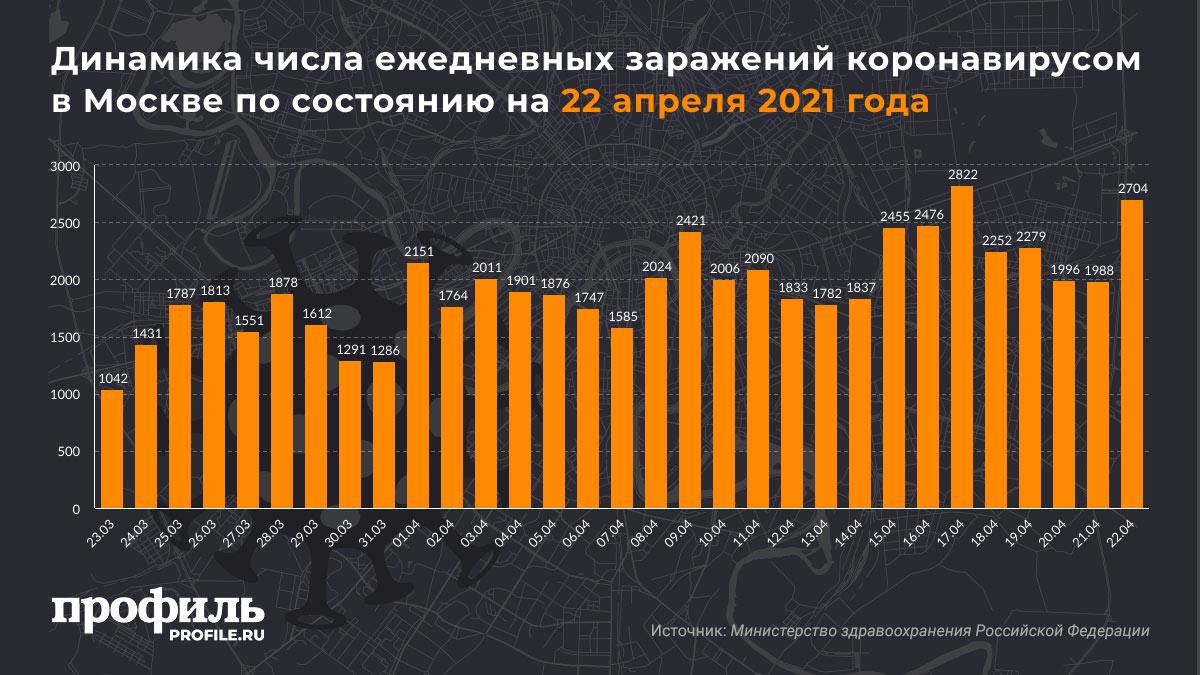 Динамика числа ежедневных заражений коронавирусом в Москве по состоянию на 22 апреля 2021 года