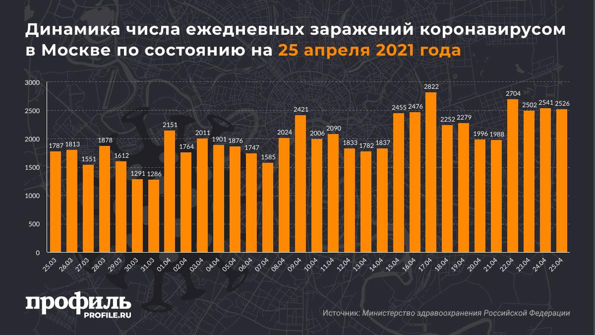 Динамика числа ежедневных заражений коронавирусом в Москве по состоянию на 25 апреля 2021 года