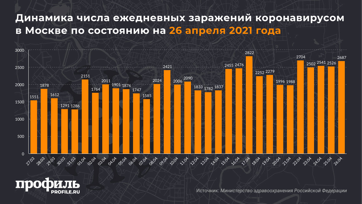 Динамика числа ежедневных заражений коронавирусом в Москве по состоянию на 26 апреля 2021 года