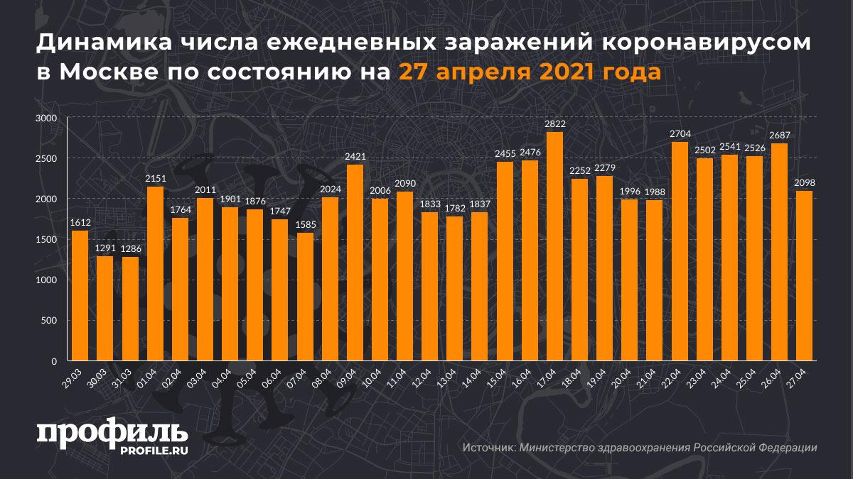 Динамика числа ежедневных заражений коронавирусом в Москве по состоянию на 27 апреля 2021 года