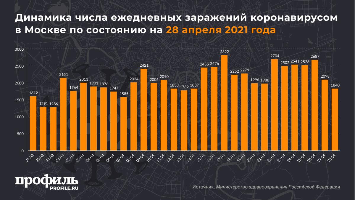 Динамика числа ежедневных заражений коронавирусом в Москве по состоянию на 28 апреля 2021 года