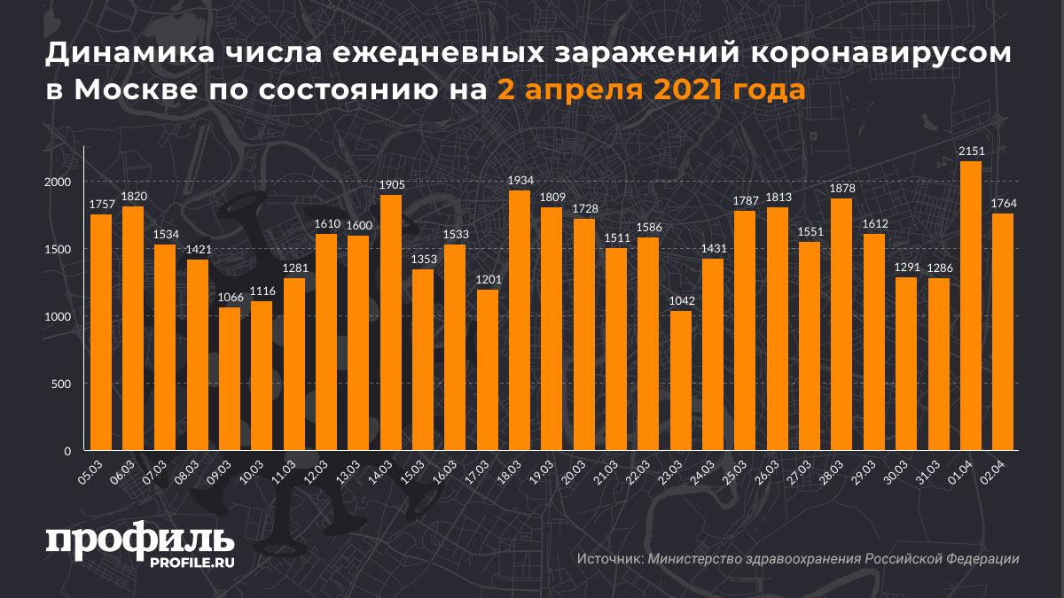 Динамика числа ежедневных заражений коронавирусом в Москве по состоянию на 2 апреля 2021 года