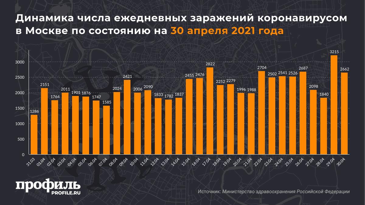 Динамика числа ежедневных заражений коронавирусом в Москве по состоянию на 30 апреля 2021 года