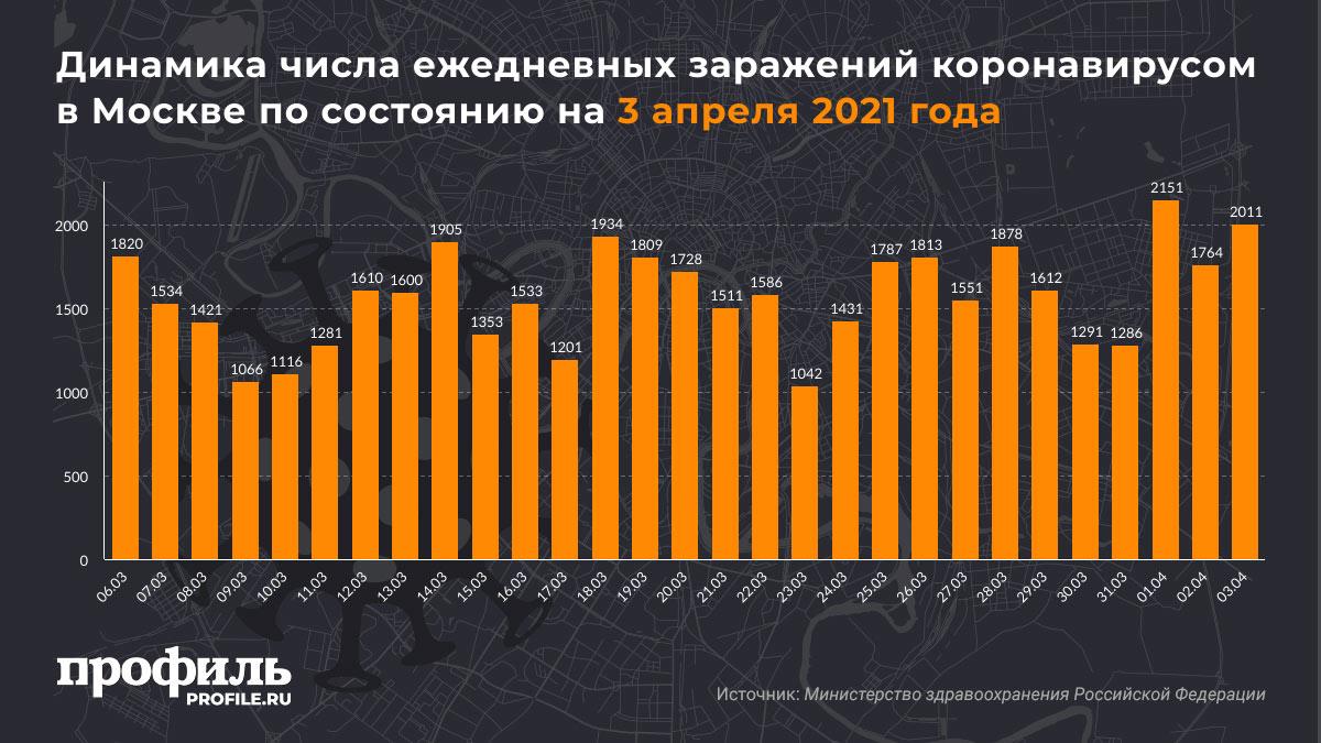 Динамика числа ежедневных заражений коронавирусом в Москве по состоянию на 3 апреля 2021 года