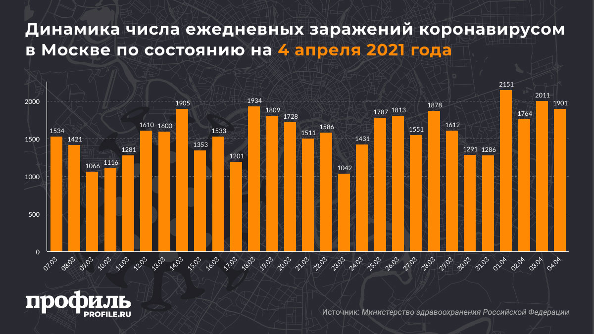 Динамика числа ежедневных заражений коронавирусом в Москве по состоянию на 4 апреля 2021 года