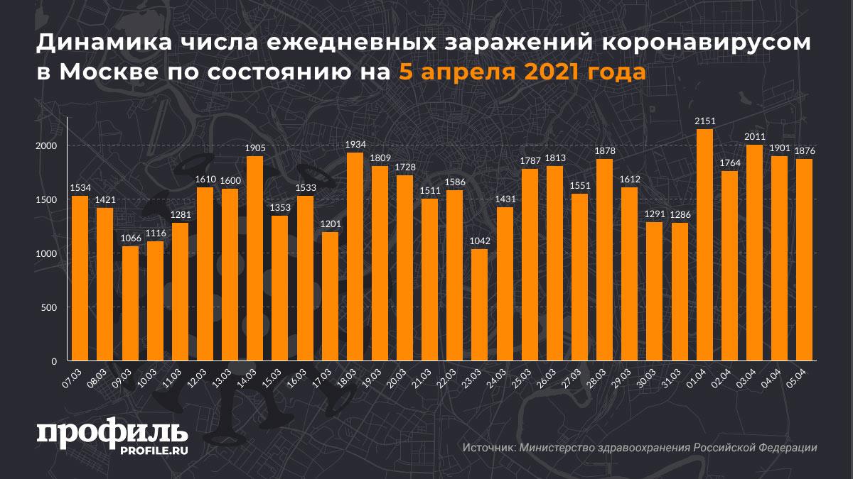 Динамика числа ежедневных заражений коронавирусом в Москве по состоянию на 5 апреля 2021 года