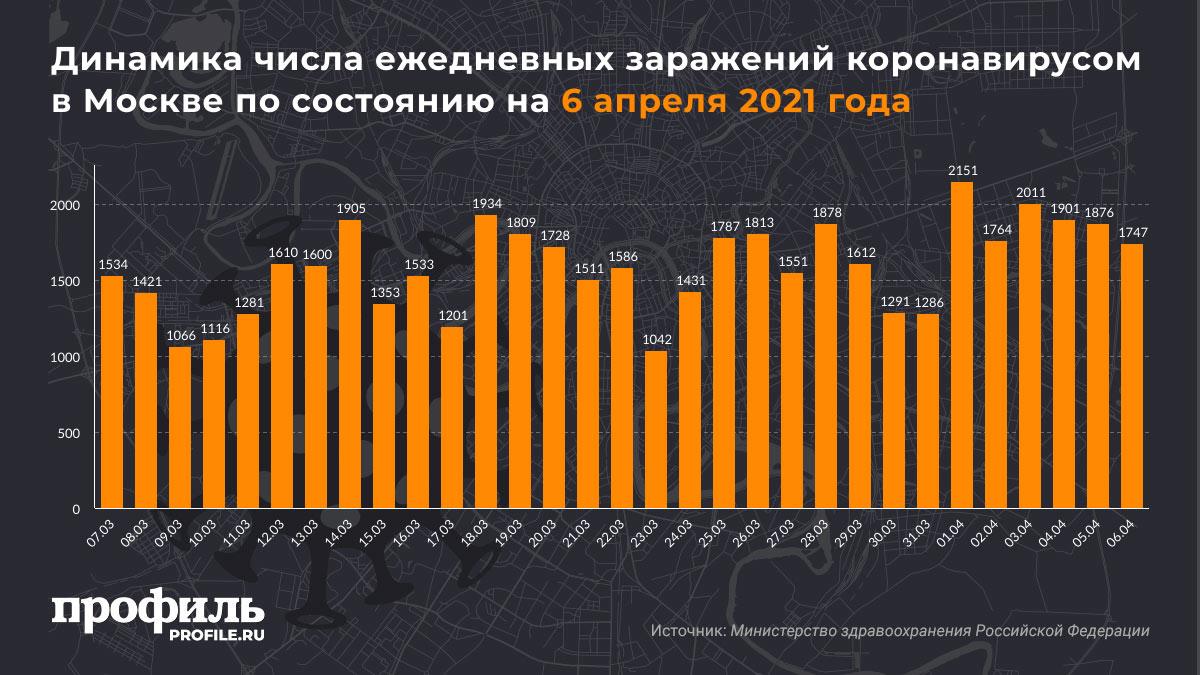 Динамика числа ежедневных заражений коронавирусом в Москве по состоянию на 6 апреля 2021 года