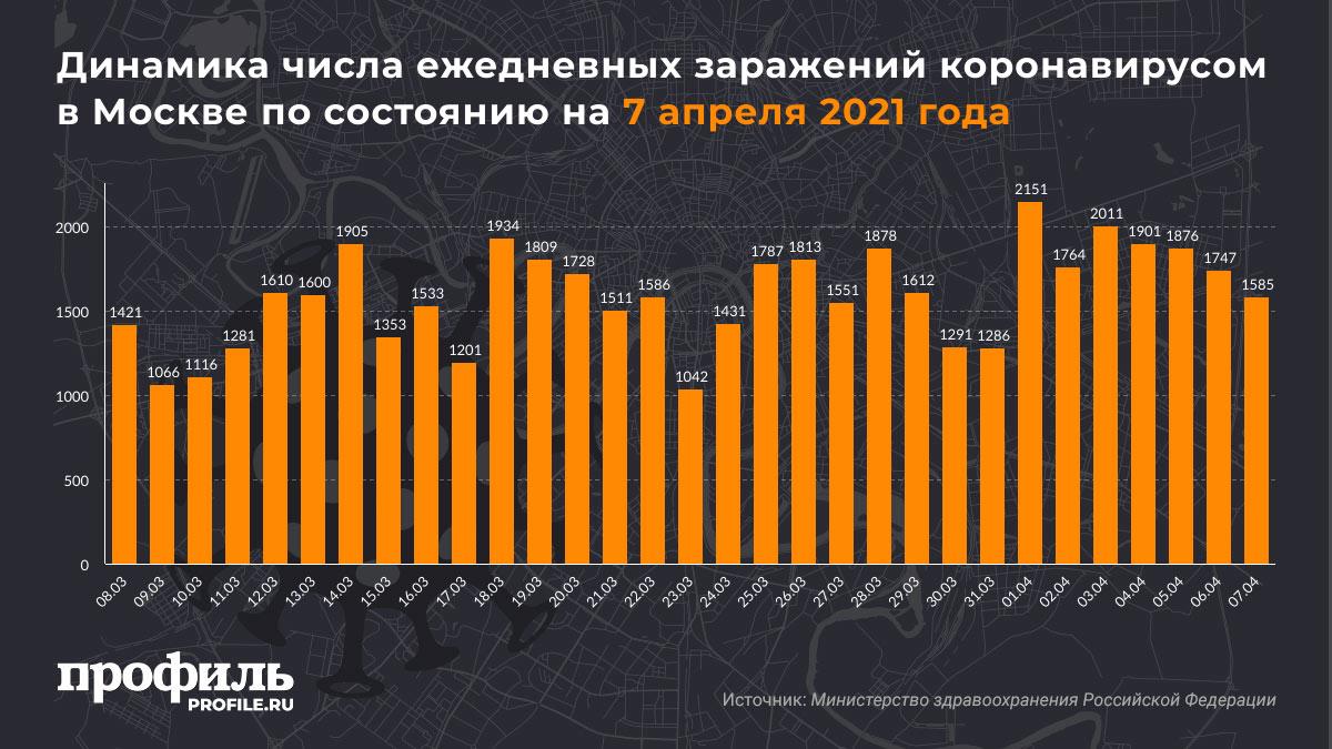 Динамика числа ежедневных заражений коронавирусом в Москве по состоянию на 7 апреля 2021 года