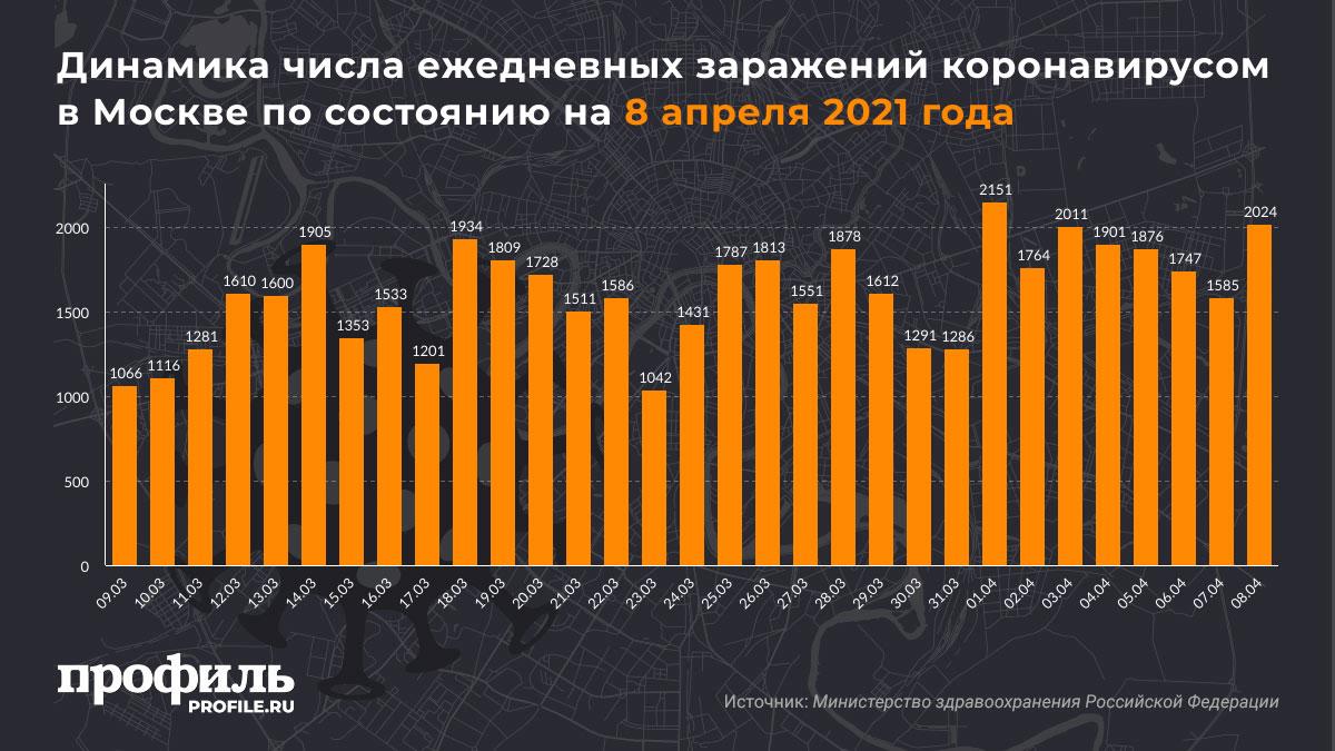 Динамика числа ежедневных заражений коронавирусом в Москве по состоянию на 8 апреля 2021 года