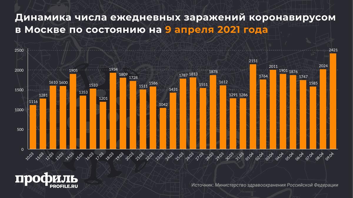 Динамика числа ежедневных заражений коронавирусом в Москве по состоянию на 9 апреля 2021 года