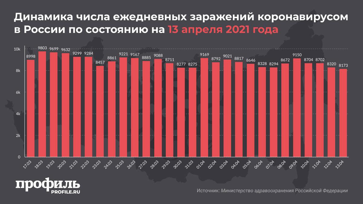 Динамика числа ежедневных заражений коронавирусом в России по состоянию на 13 апреля 2021 года