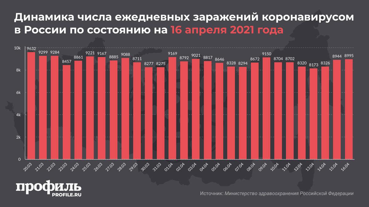 Динамика числа ежедневных заражений коронавирусом в России по состоянию на 16 апреля 2021 года