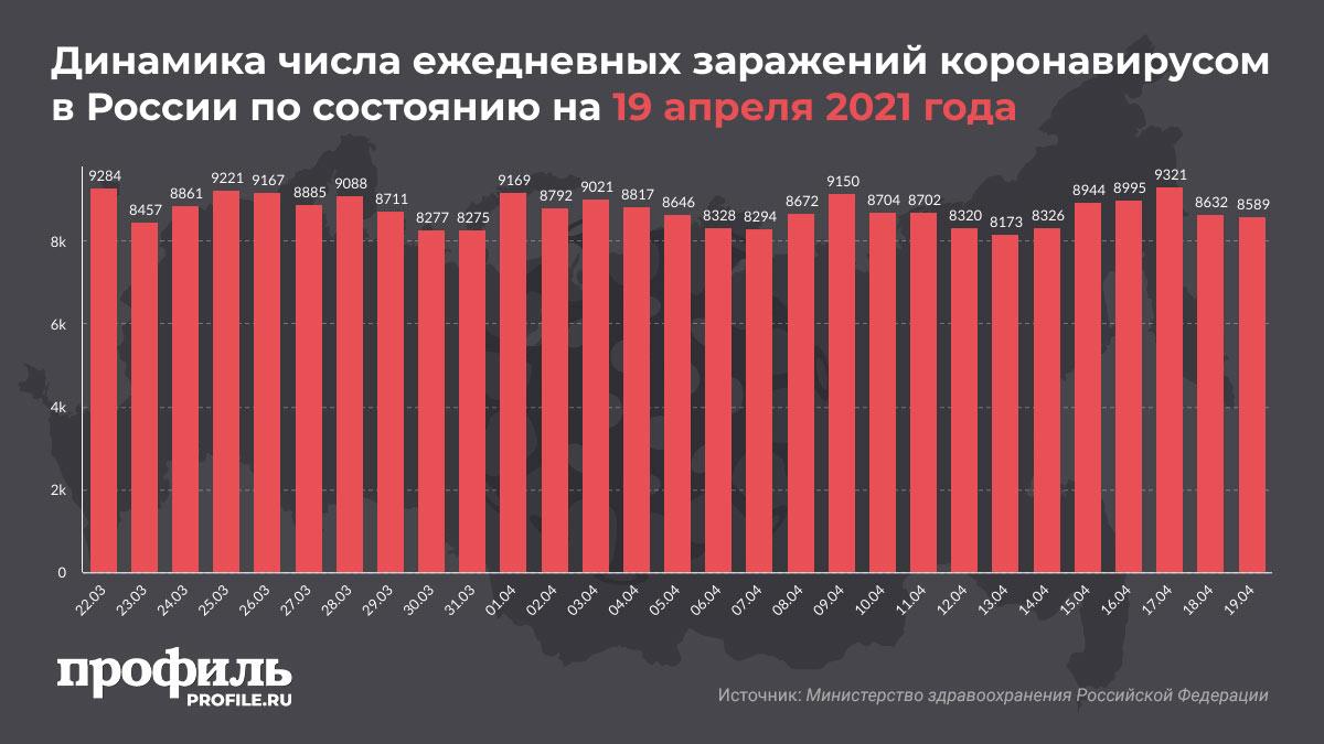 Динамика числа ежедневных заражений коронавирусом в России по состоянию на 19 апреля 2021 года