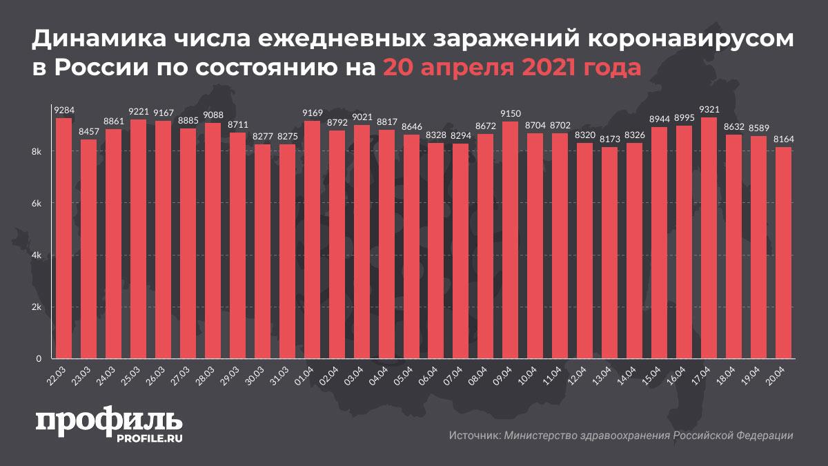 Динамика числа ежедневных заражений коронавирусом в России по состоянию на 20 апреля 2021 года