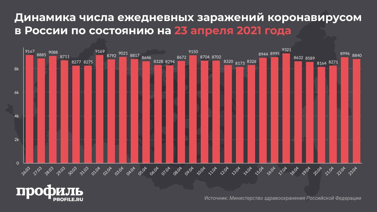 Динамика числа ежедневных заражений коронавирусом в России по состоянию на 23 апреля 2021 года