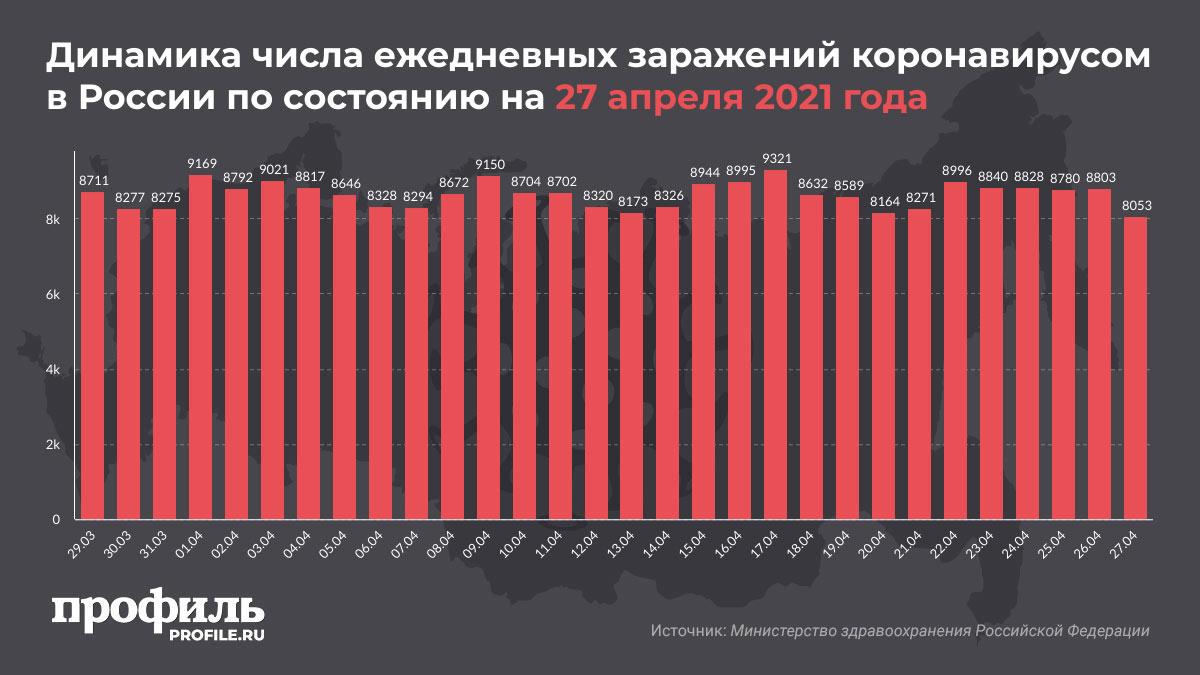 Динамика числа ежедневных заражений коронавирусом в России по состоянию на 27 апреля 2021 года