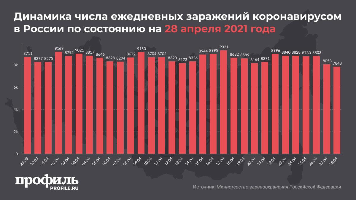 Динамика числа ежедневных заражений коронавирусом в России по состоянию на 28 апреля 2021 года
