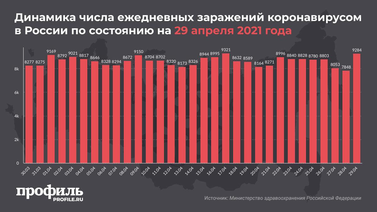 Динамика числа ежедневных заражений коронавирусом в России по состоянию на 29 апреля 2021 года
