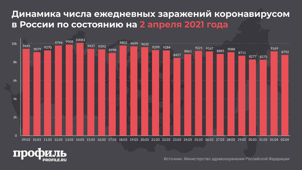 Динамика числа ежедневных заражений коронавирусом в России по состоянию на 2 апреля 2021 года