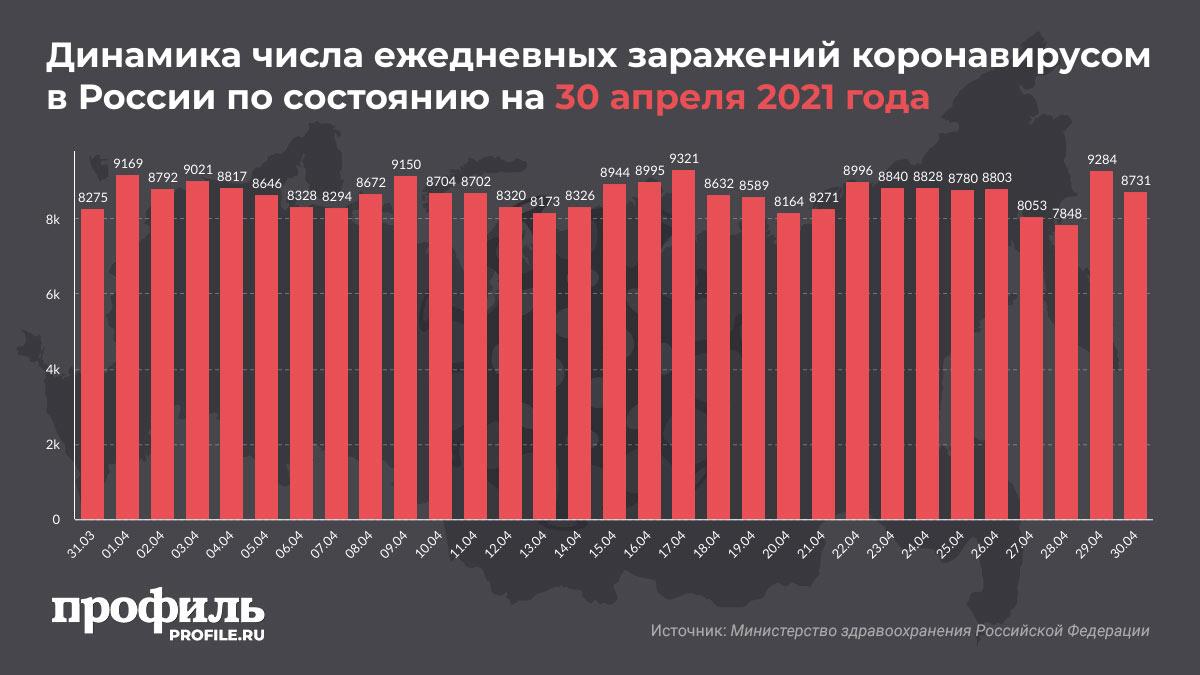 Динамика числа ежедневных заражений коронавирусом в России по состоянию на 30 апреля 2021 года