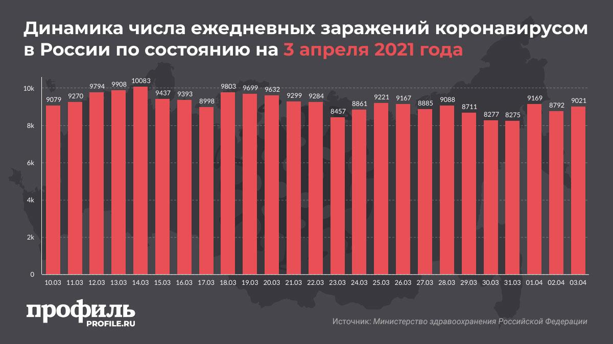 Динамика числа ежедневных заражений коронавирусом в России по состоянию на 3 апреля 2021 года