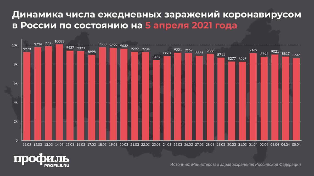 Динамика числа ежедневных заражений коронавирусом в России по состоянию на 5 апреля 2021 года