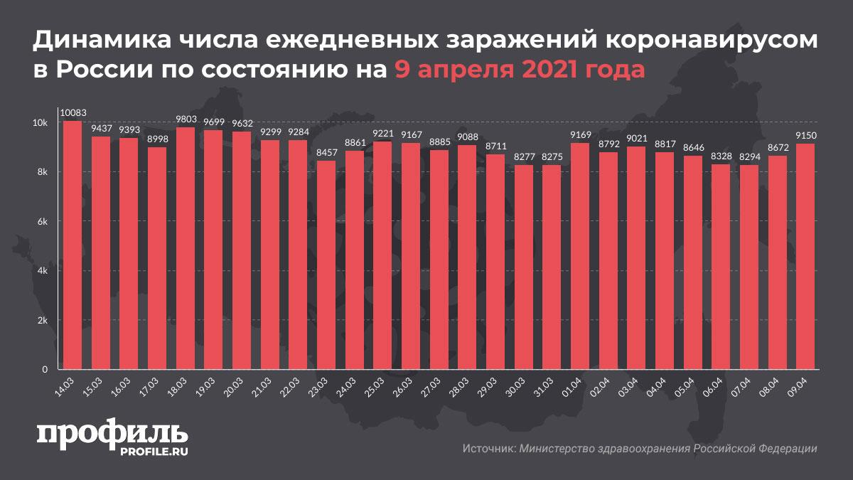 Динамика числа ежедневных заражений коронавирусом в России по состоянию на 9 апреля 2021 года
