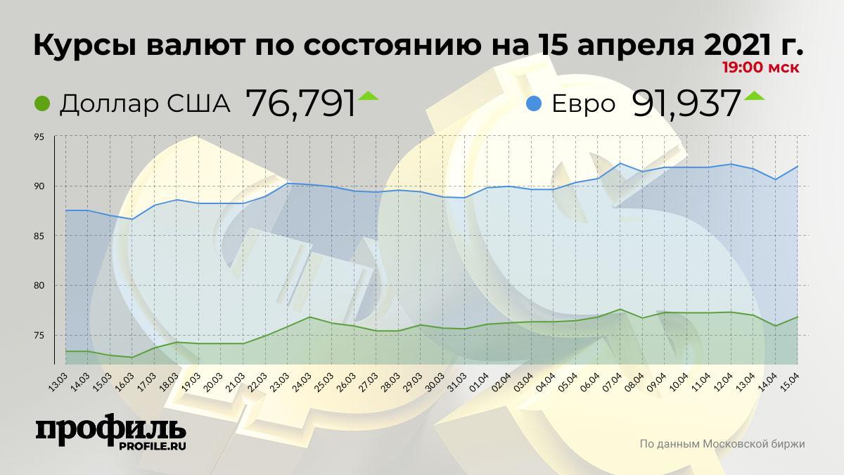 Курсы валют по состоянию на 15 апреля 2021 г. 19:00 мск