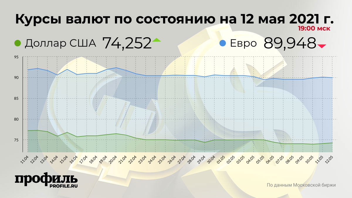 Курсы валют по состоянию на 12 мая 2021 г. 19:00 мск