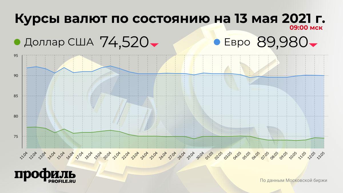 Курсы валют по состоянию на 13 мая 2021 г. 09:00 мск