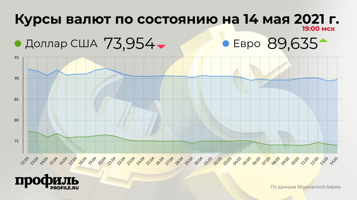 Курсы валют по состоянию на 14 мая 2021 г. 19:00 мск